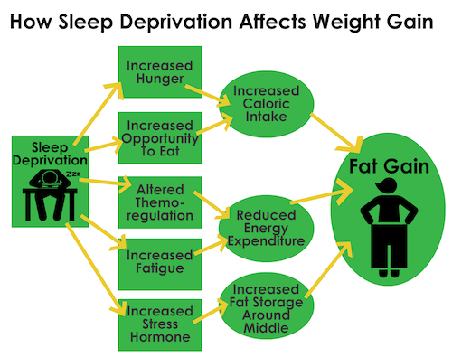how sleep deprivation affects weight gain