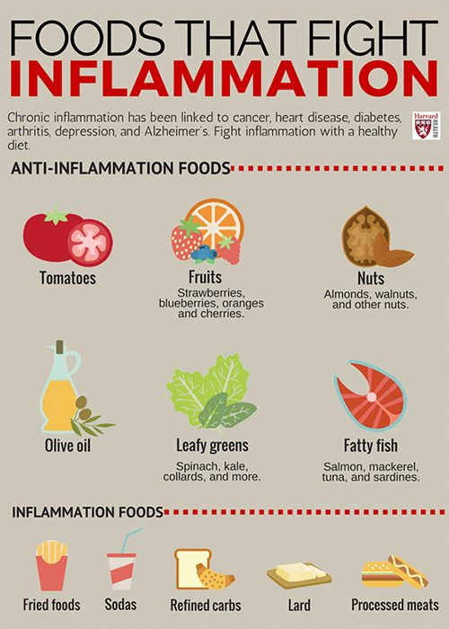 Inflammation Health renewal 1
